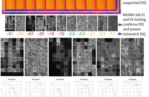 PID – Thermography – EL – the value of digitisation